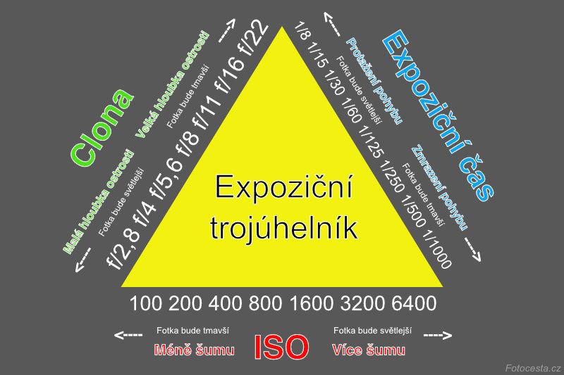 Expoziční trojuhelník.
