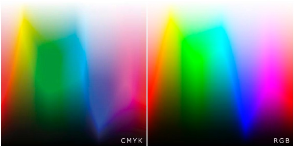 Barevný prostor RGB a CMYK.