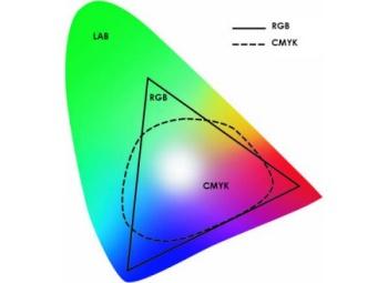 Gamut RGB, CMYK, LAB.
